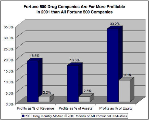 Profits 500 Fortune