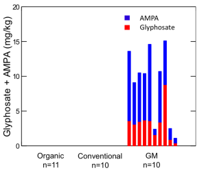 Residues of glyphosate and AMPA in Soybeans