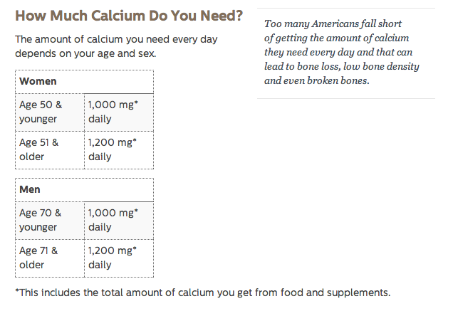 Calcium recommendations via the National Osteoporosis Foundation