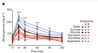 Gut changes linked to artificial sweeteners
