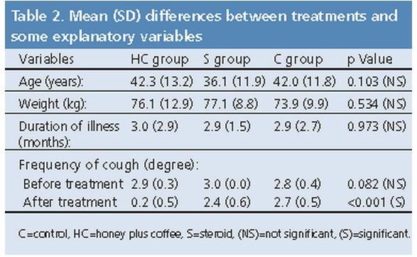 Coffee Honey Beats Prednisone