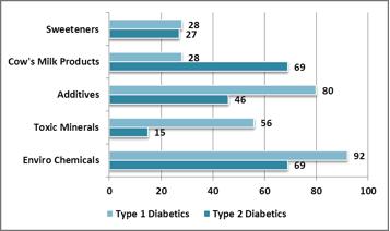 Diabetes Factors