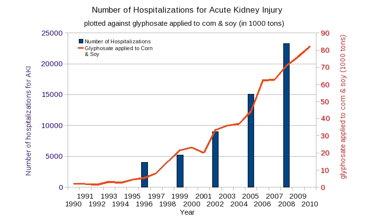 'Number of Hospitalizations for Acute Kidney Injury'
