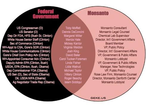 Monsanto Government Collusion