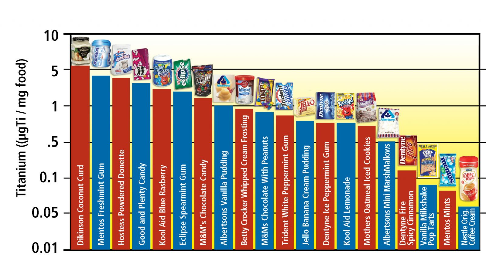 Nanoparticles and Common Food Brands